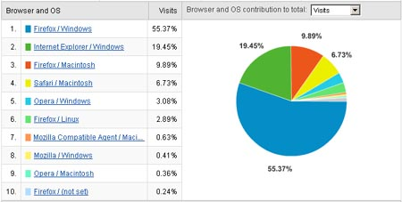Browser and Operating System Combination Graph
