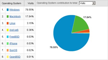 Operating System Graph