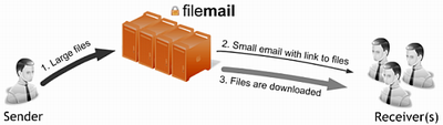 Filemail workflow