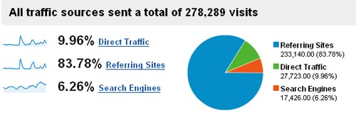 Month of August Statistics and Traffic Sources