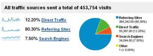 September statisticss traffic sources