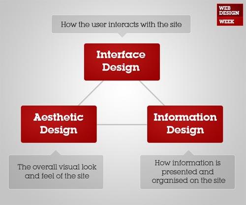 9 Information Design Tips to Make You a Better Web Designer