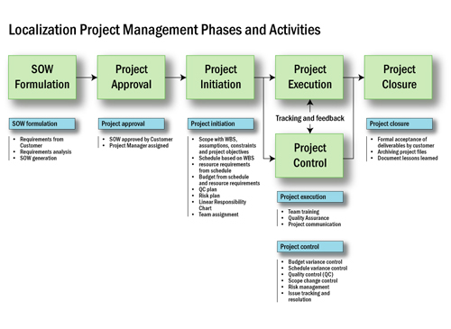 10 Free Tools For Effective Project Management 1