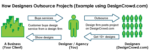 7 Situations When Designers Outsource (To Other Designers) 1