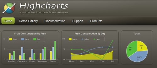 Need Interactive Charts For Your Personal Website? Try Highcharts 5