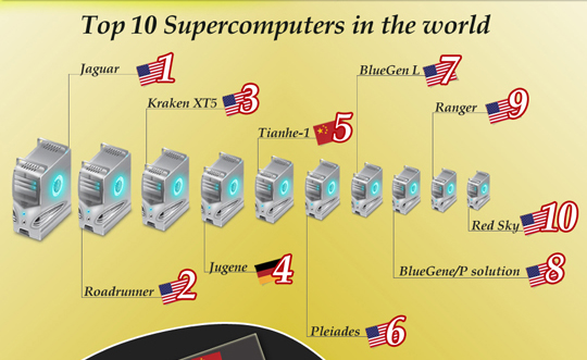 The Truth About Top Supercomputers In The World [Infographic] 1