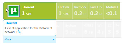 Now Effectively Improve Windows Boot Time With Soluto 7