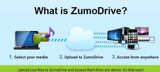 With ZumoDrive You Can Upload And Access Your Files From Anywhere 1