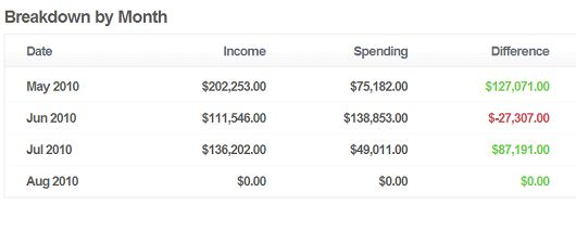Create Your Own Dashboard For Business's Financial Health With inDinero 5