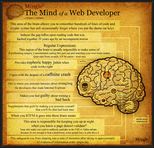 An Illustrated Diagram Of The Web Developer's Mind 8