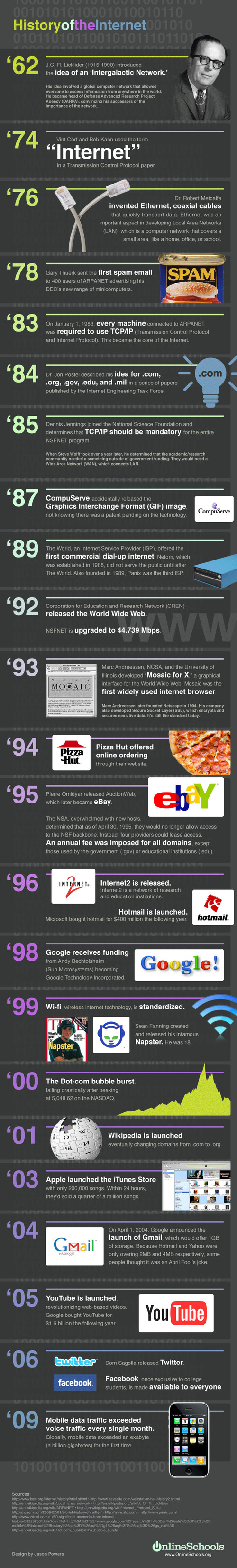 History Of The Internet [Graphic] 7
