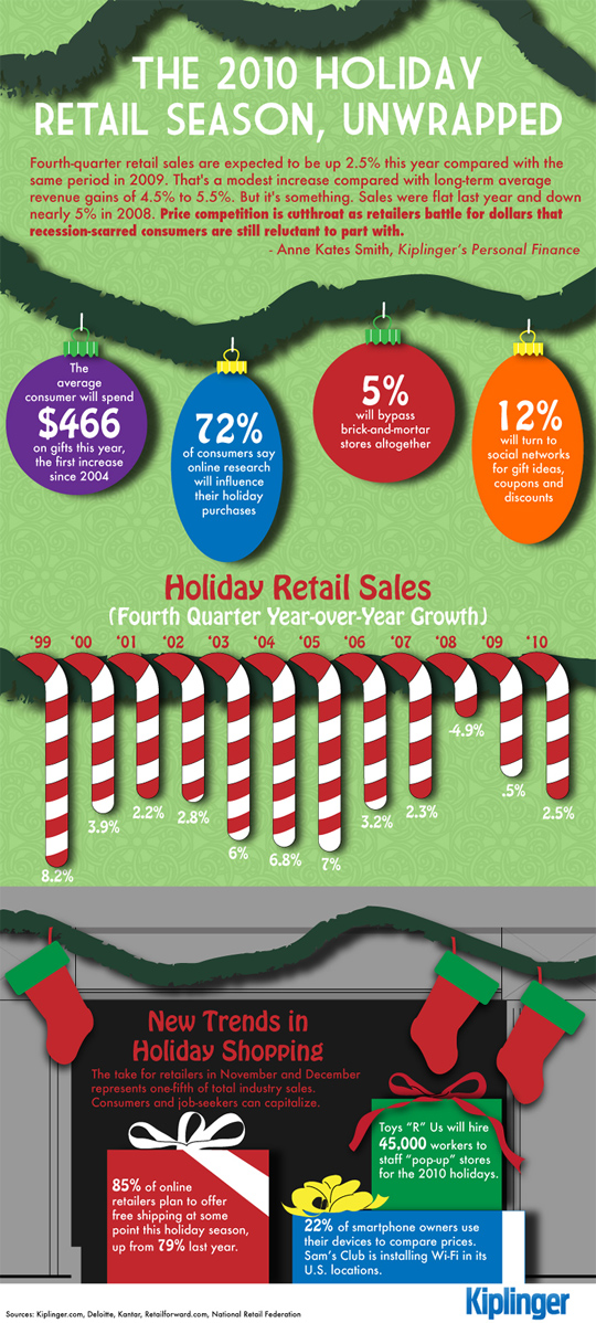 7 Revealing Infographics About [ONLINE] Holiday Sales Trends 7