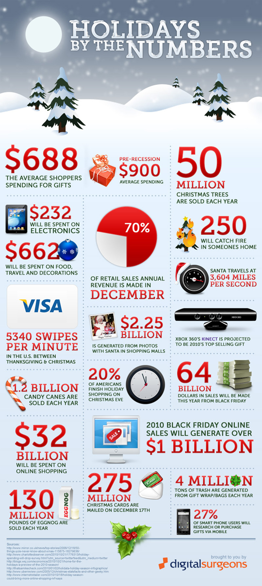 7 Revealing Infographics About [ONLINE] Holiday Sales Trends 6