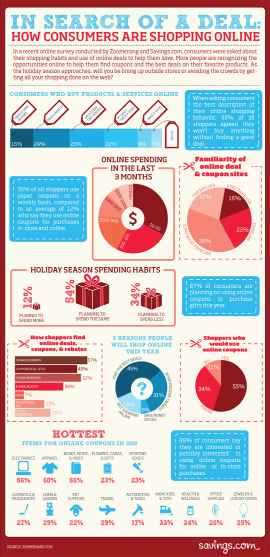 7 Revealing Infographics About [ONLINE] Holiday Sales Trends 2