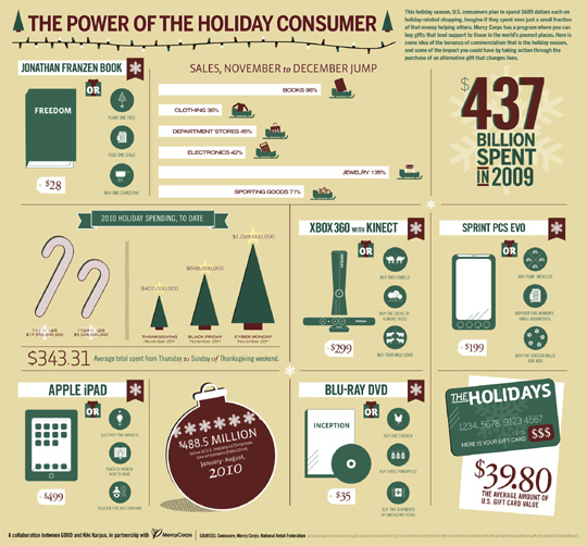 7 Revealing Infographics About [ONLINE] Holiday Sales Trends 8