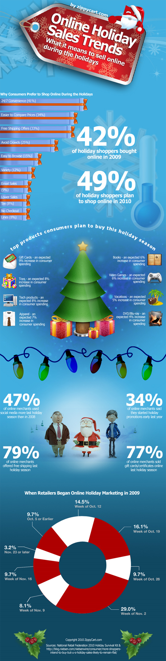7 Revealing Infographics About [ONLINE] Holiday Sales Trends 4