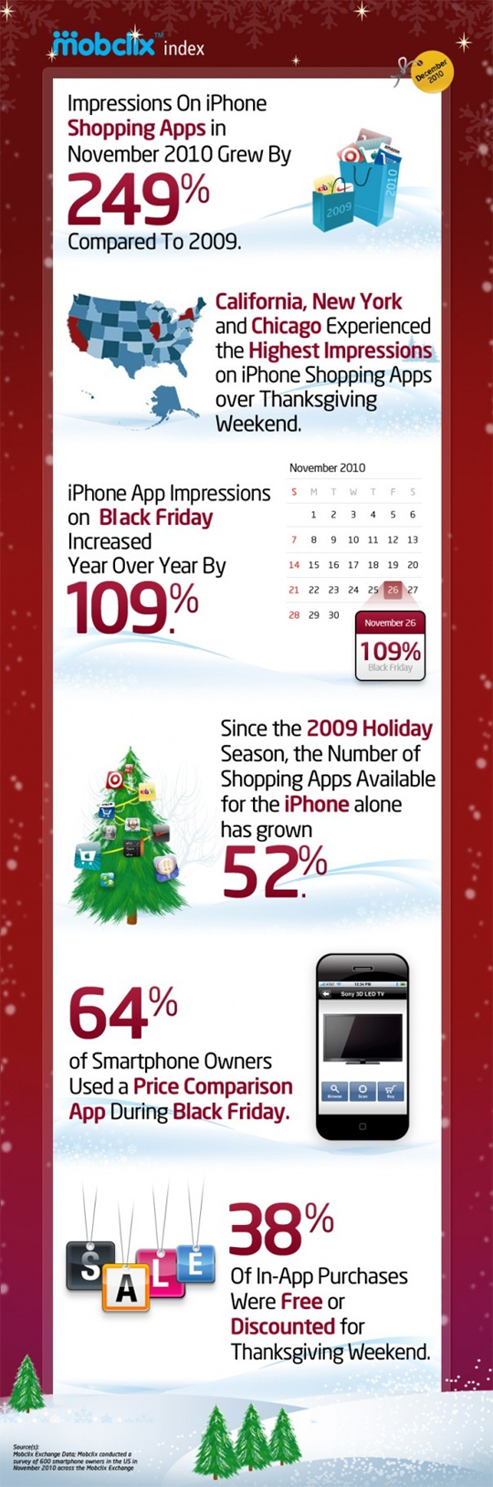 7 Revealing Infographics About [ONLINE] Holiday Sales Trends 3