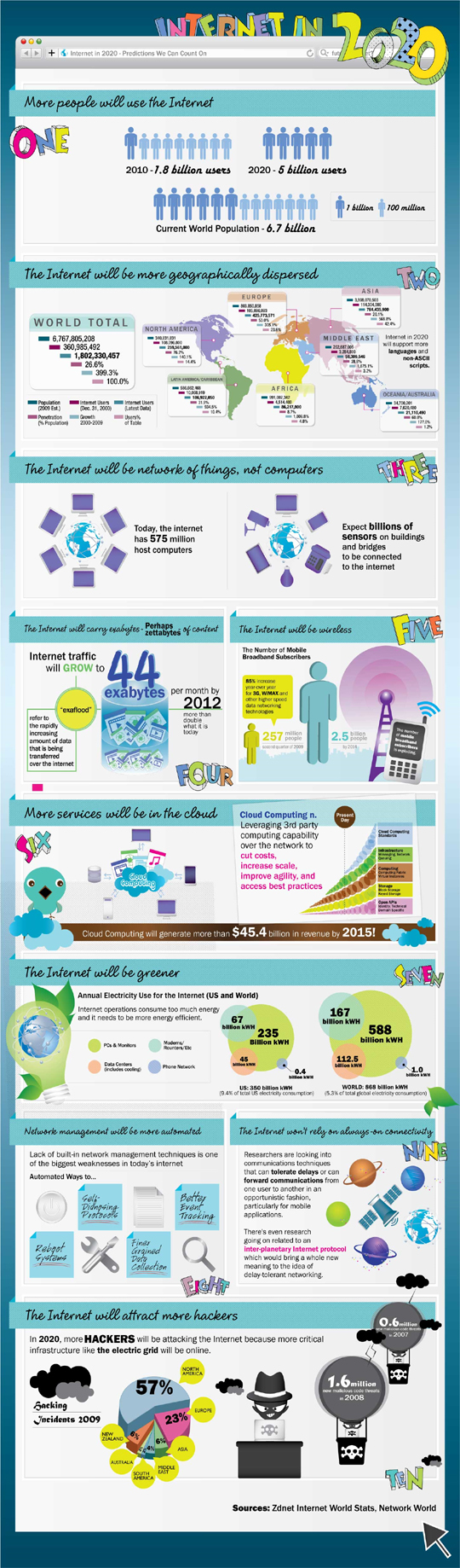 How Bigger The Internet Would Become By 2020 (Infographic) 79