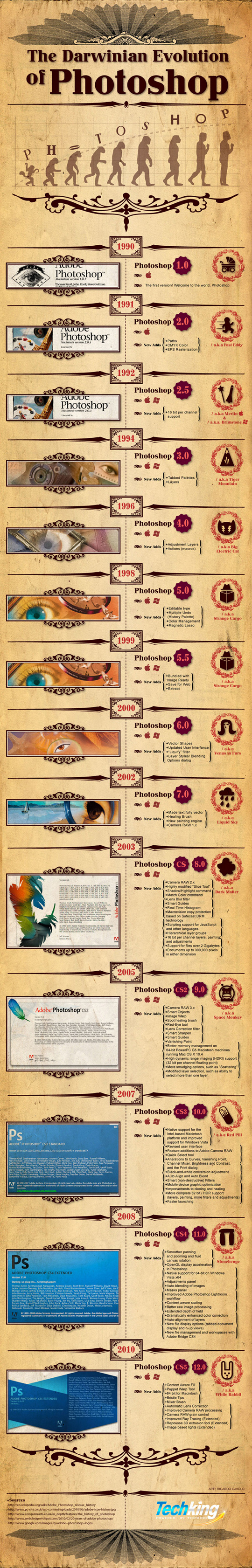The Evolution Of The Photoshop (Infographic) 1