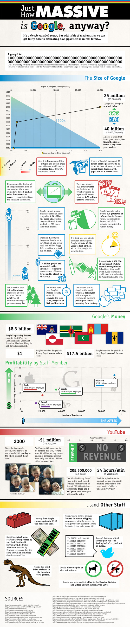 The Massive Size Of Google (Infographic) 7
