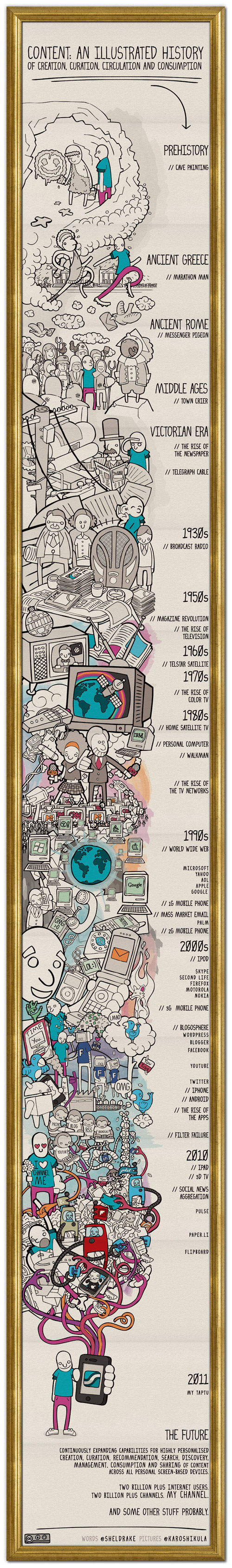 An Illustrated Evolution Of Media Content (Infographic) 1