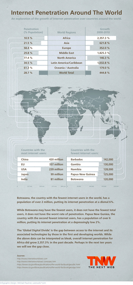 10 Most Insightful Infographics About Internet 3