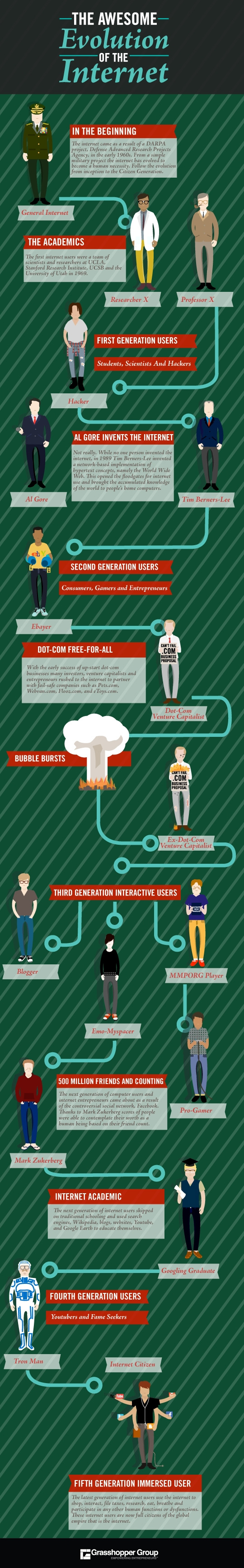10 Most Insightful Infographics About Internet 9