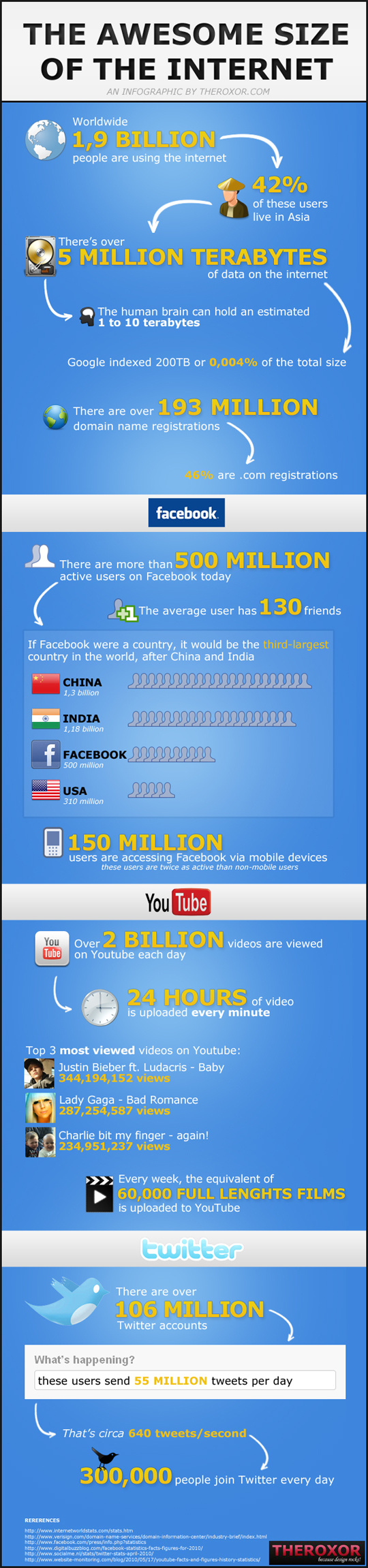 10 Most Insightful Infographics About Internet 10