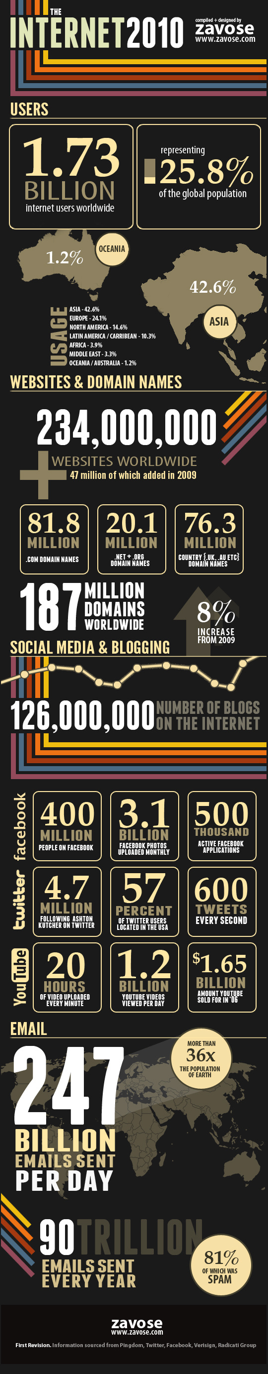 10 Most Insightful Infographics About Internet 5