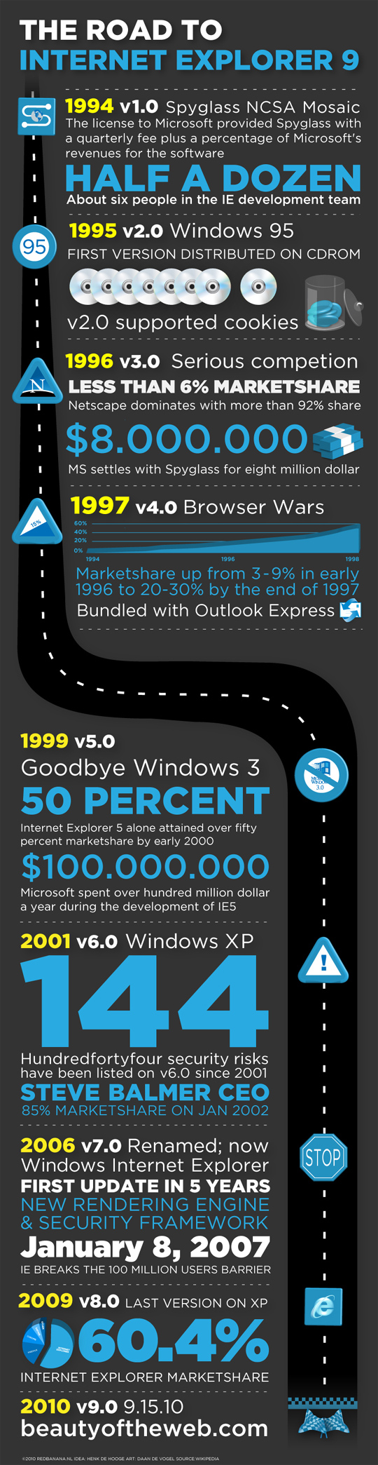 The Road To Internet Explorer 9 (Infographic) 5