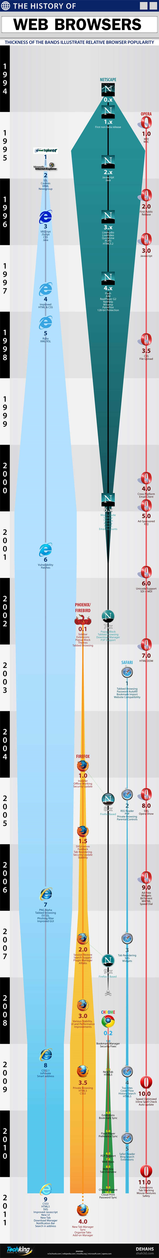The Evolution Of Web Browsers (Infographic) 4