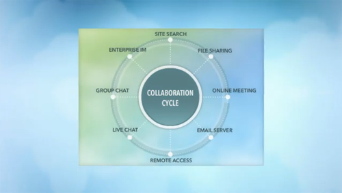 7 Excellent Collaboration Tools You Might Now Know About But Should 1