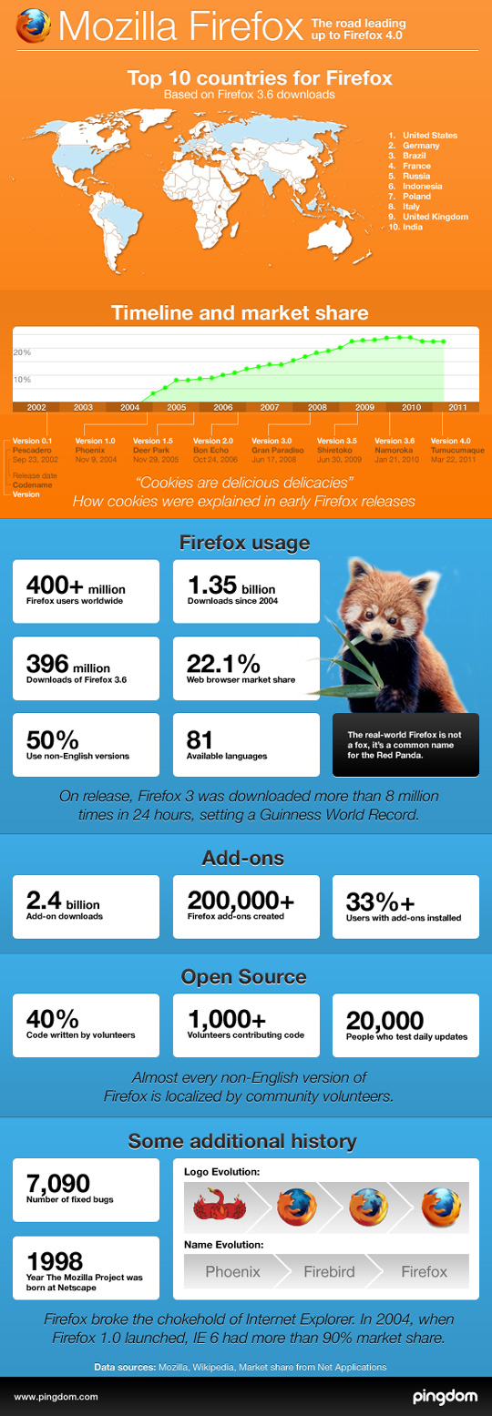 The Statistical Journey Of Mozilla Firefox So Far (Infographic) 2