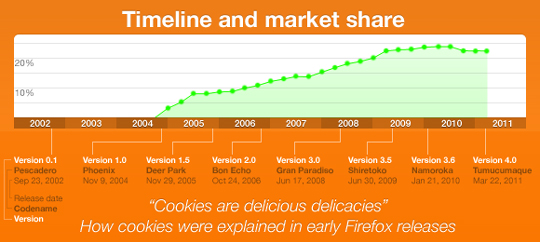 The Statistical Journey Of Mozilla Firefox So Far (Infographic) 1