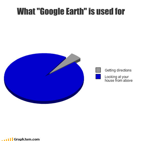Why People Prefer Using Google Earth (Graph) 14