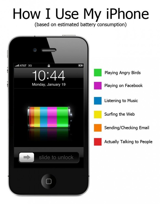 How We Use An iPhone (PIC) 15