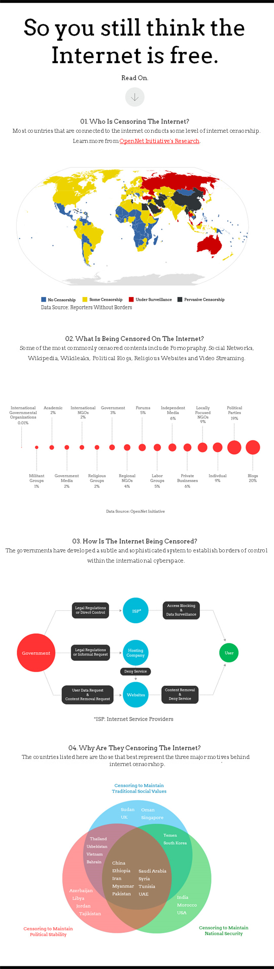 Current State Of Freedom On The Internet (Infographic) 1