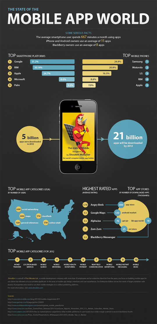 The Current State of Mobile App World (Infographic) 2