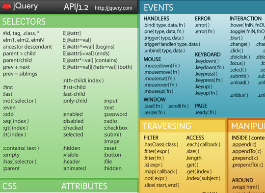 50 Must Have Cheat Sheets For Web Designers & Developers 14