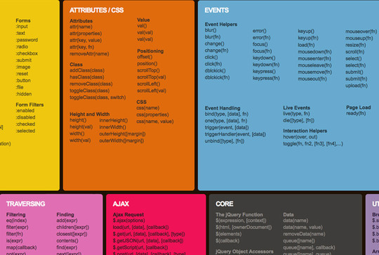 50 Must Have Cheat Sheets For Web Designers & Developers 7