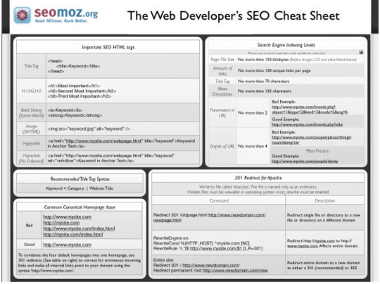 50 Must Have Cheat Sheets For Web Designers & Developers 8