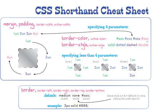50 Must Have Cheat Sheets For Web Designers & Developers 19