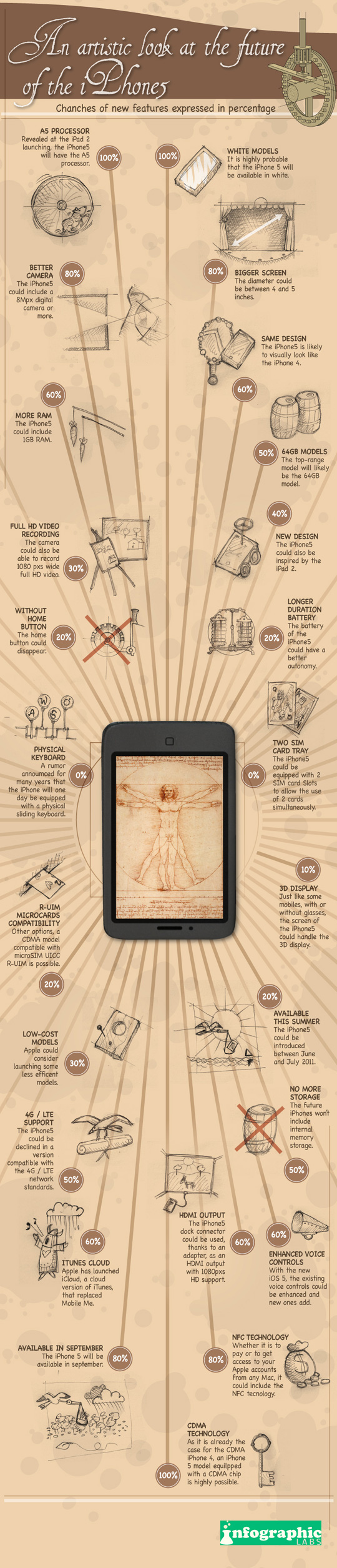 An Artistic Look At The iPhone 5 Speculation [Infographic] 9