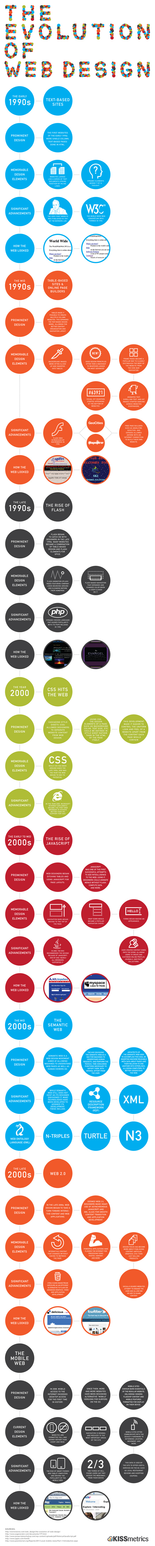 The Evolutionary Tale Of Web Design (Infographic) 6