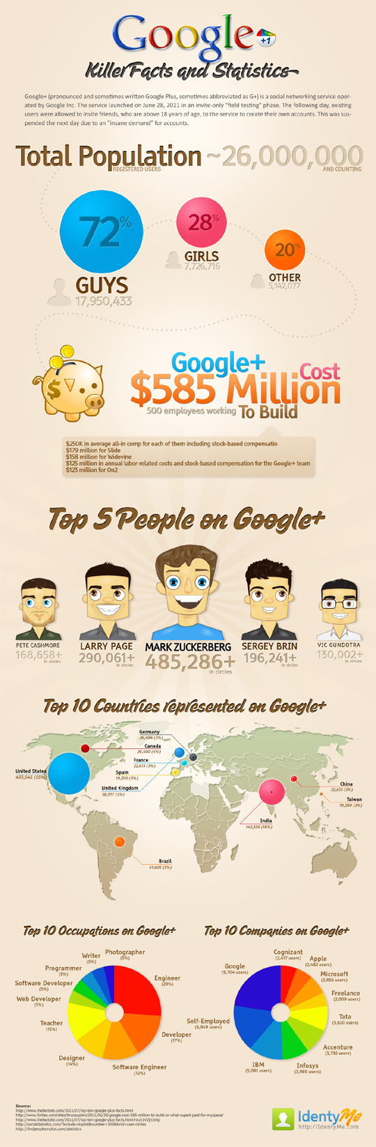 Infographic: Killer Facts And Statistics About Google Plus 35