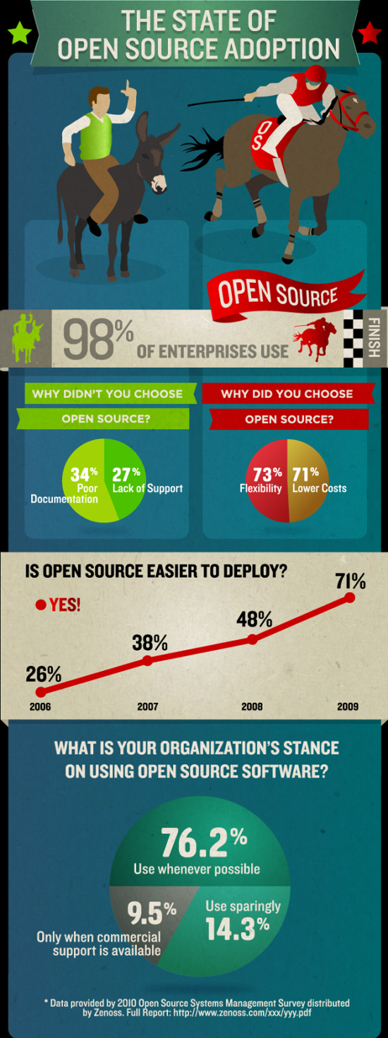 Infographic: The State Of Open Source Adoption 4