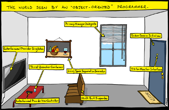 """The World Seen By An """"Object Oriented"""" Programmer (Comic) 10"""