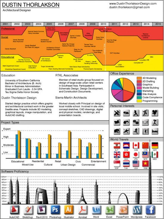 Resume Designs (Like Infographics) That Can Stand Out In A Crowd 7