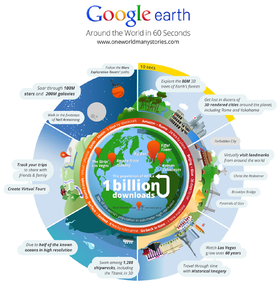 Around The World In 60 Seconds With Google Earth (Infographic) 1