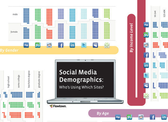 34 Stunning Infographics To Understand The World Of Social Media 28